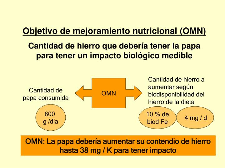 Objetivo de mejoramiento nutricional (OMN)