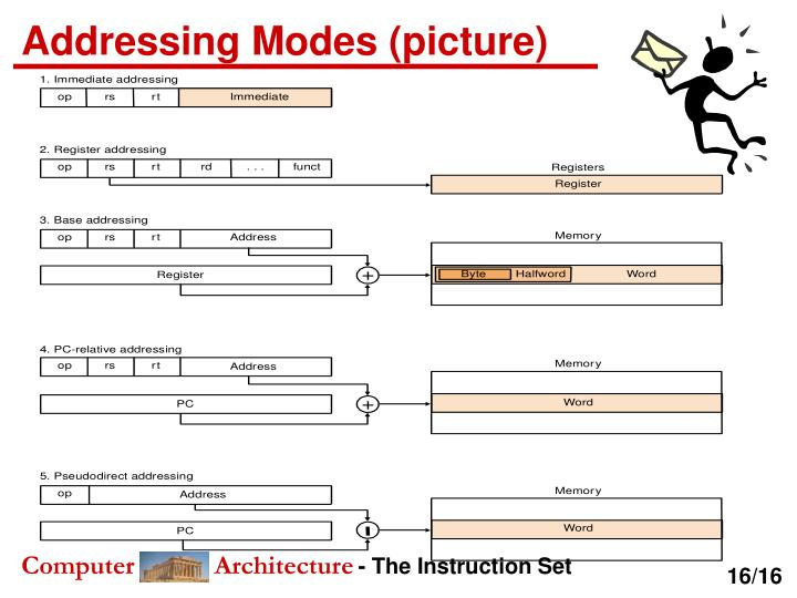 Addressing Modes (picture)