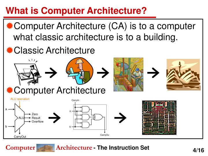 What is Computer Architecture?
