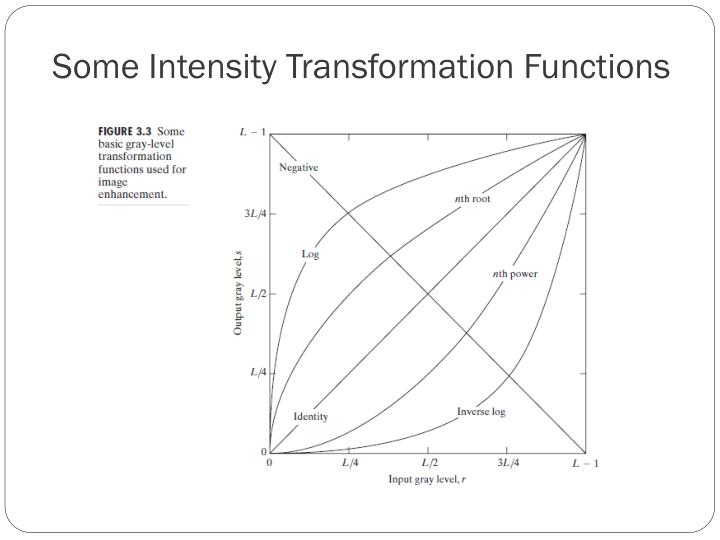 Some Intensity Transformation Functions