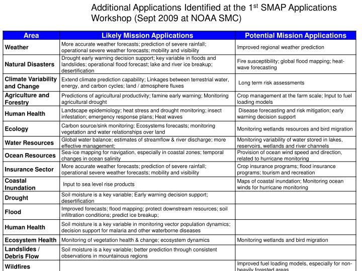 Additional Applications Identified at the 1
