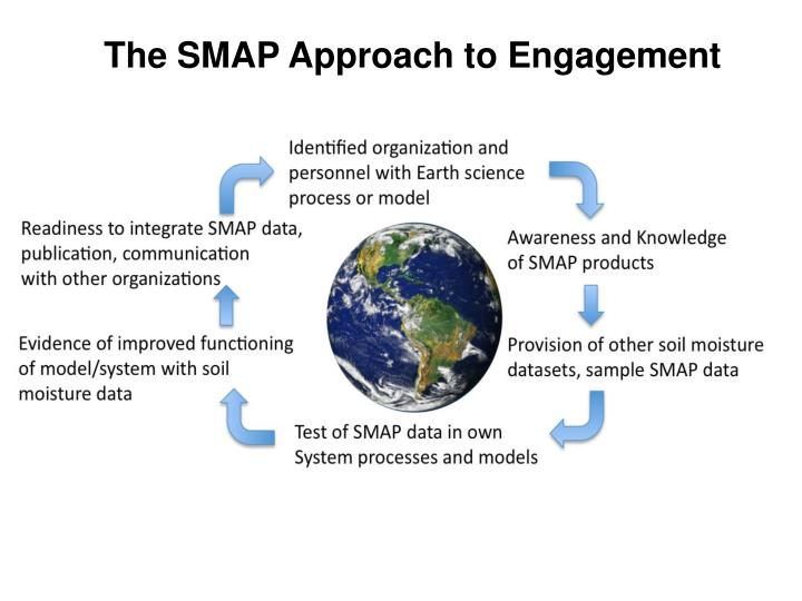 The SMAP Approach to