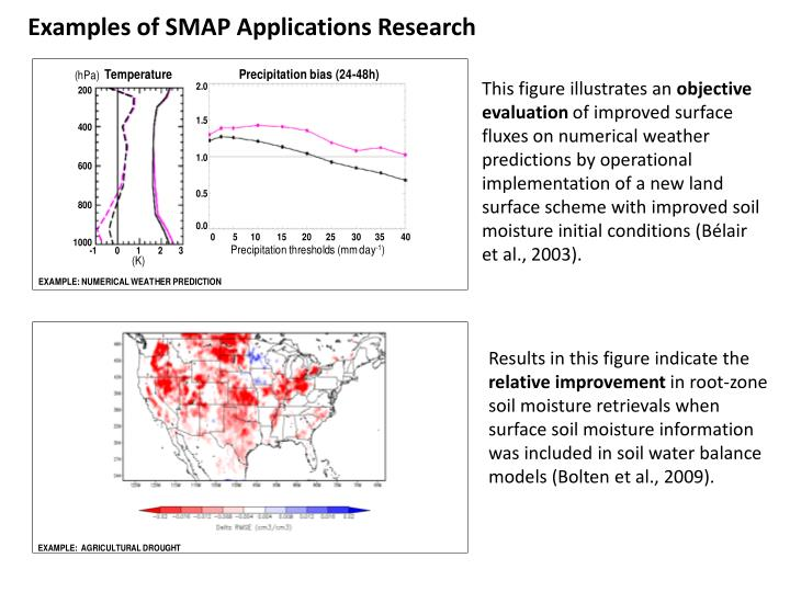 Examples of SMAP Applications Research