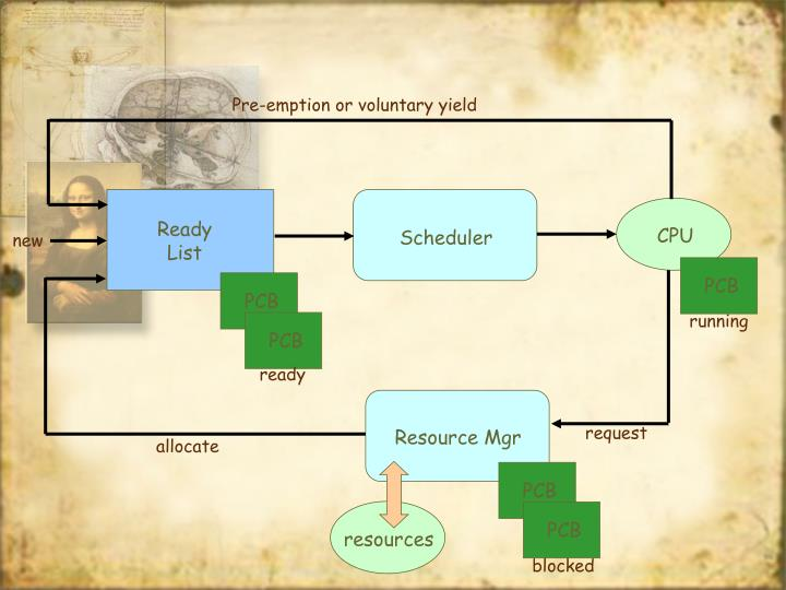 Pre-emption or voluntary yield
