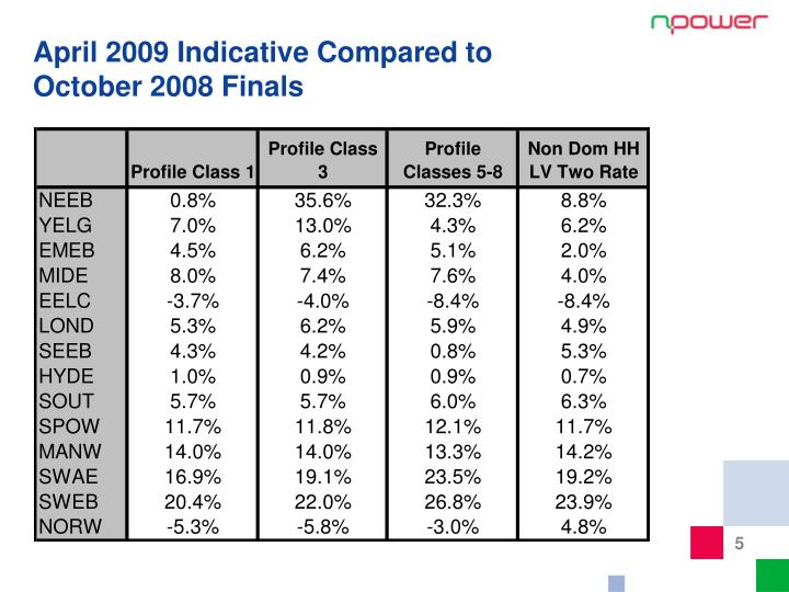 April 2009 Indicative Compared to October 2008 Finals