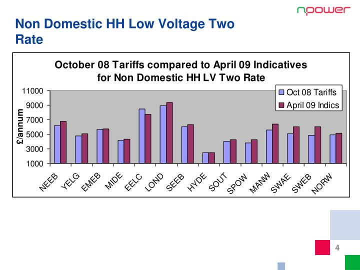 Non Domestic HH Low Voltage Two Rate