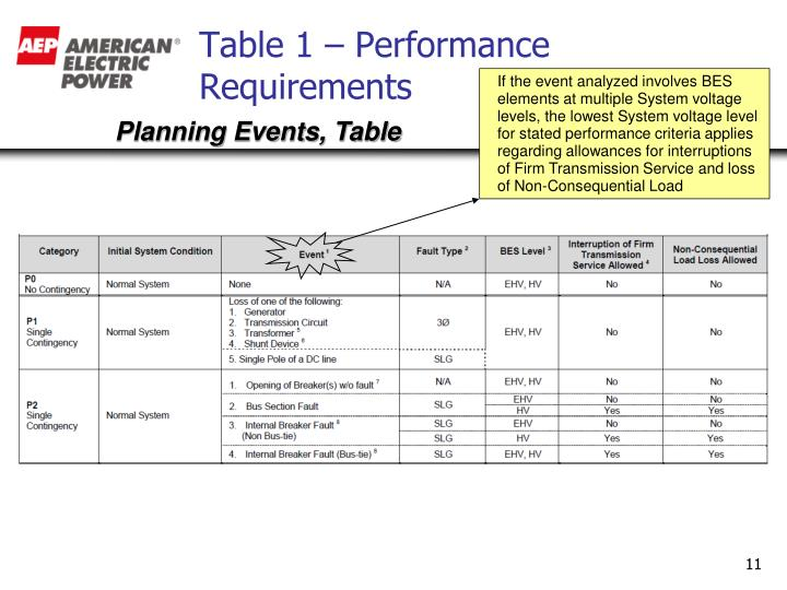 Table 1 – Performance Requirements