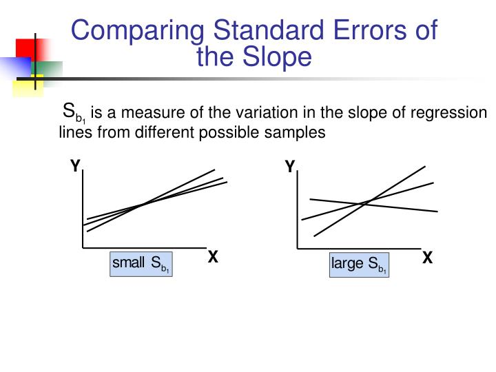 Comparing Standard Errors of the Slope