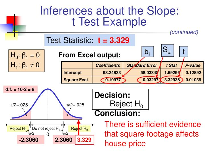 Inferences about the Slope: