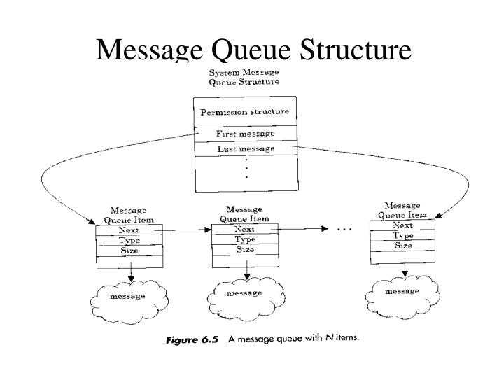 Message Queue Structure
