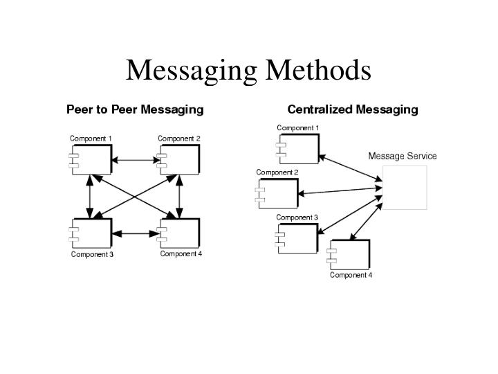 Messaging Methods