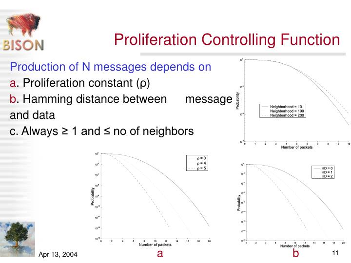 Proliferation Controlling Function