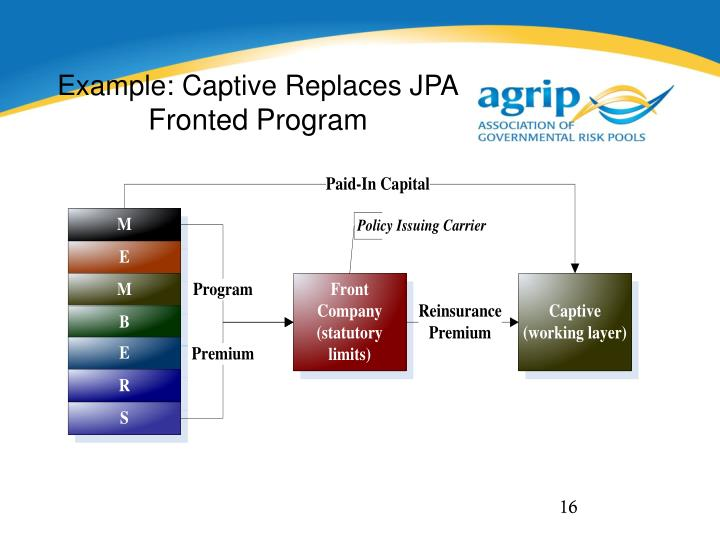 Example: Captive Replaces JPA
