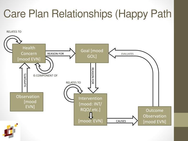 Care Plan Relationships (Happy Path