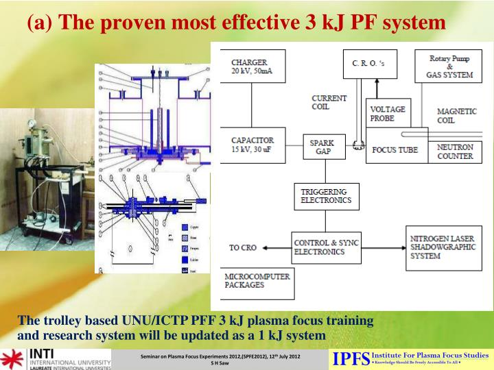 (a) The proven most effective 3 kJ PF system