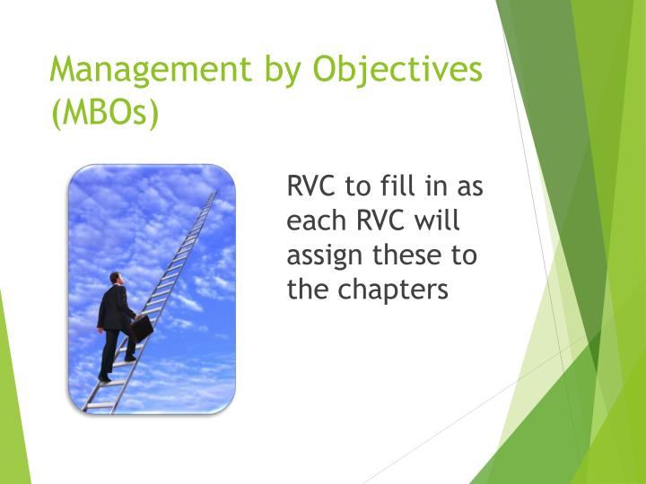 Management by Objectives (MBOs)