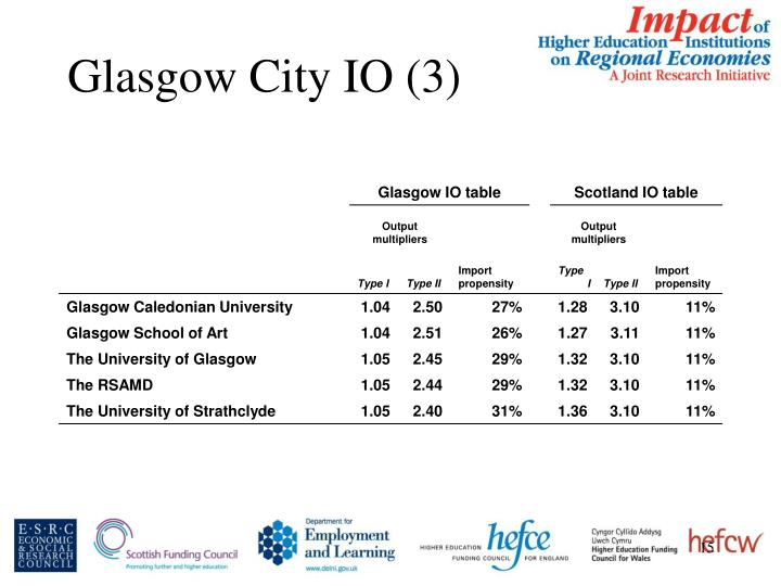 Glasgow City IO (3)