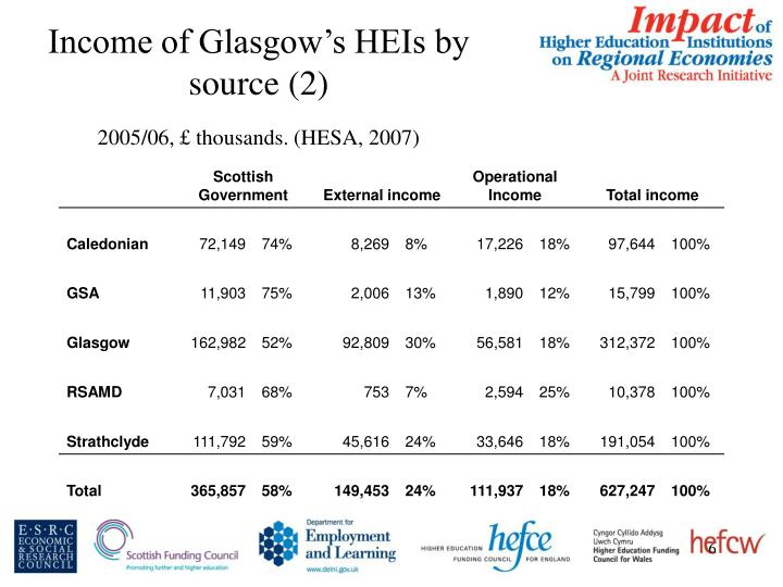 Income of Glasgow's HEIs by source (2)