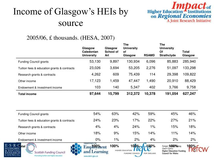 Income of Glasgow's HEIs by source