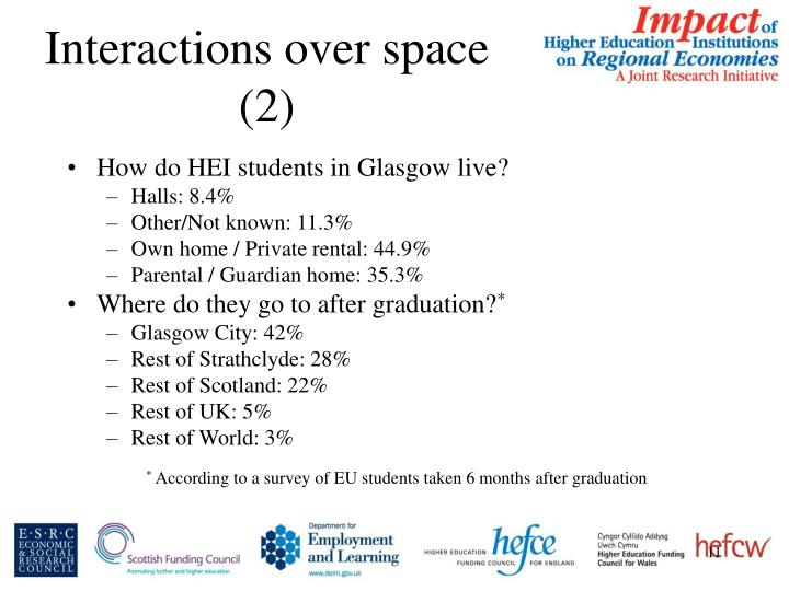 Interactions over space (2)