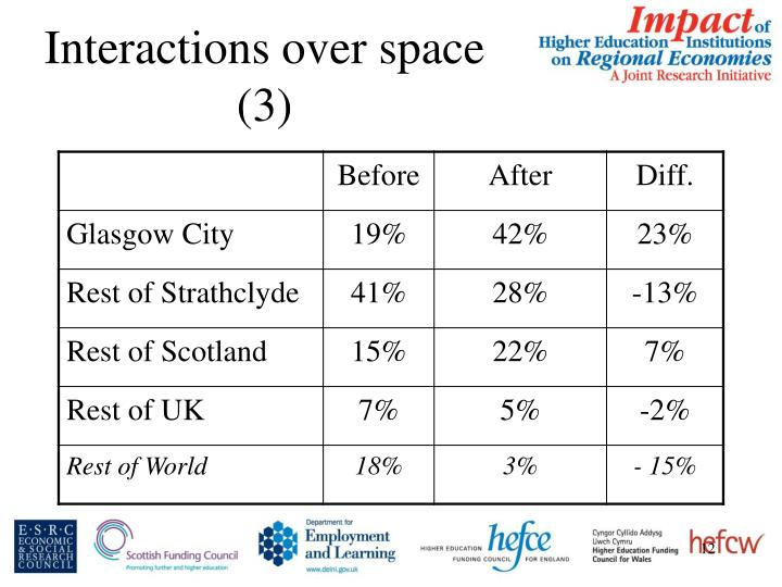 Interactions over space (3)