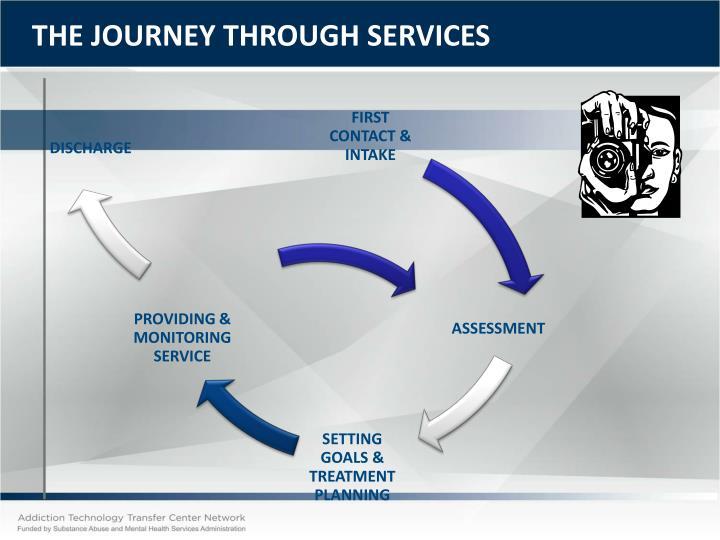 THE JOURNEY THROUGH SERVICES