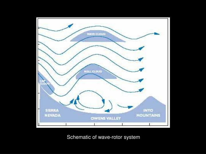 Schematic of wave-rotor system