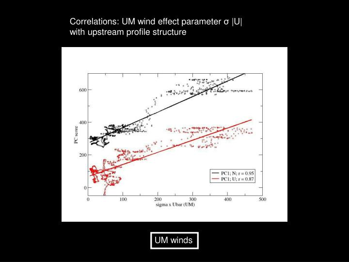 Correlations: UM wind effect parameter