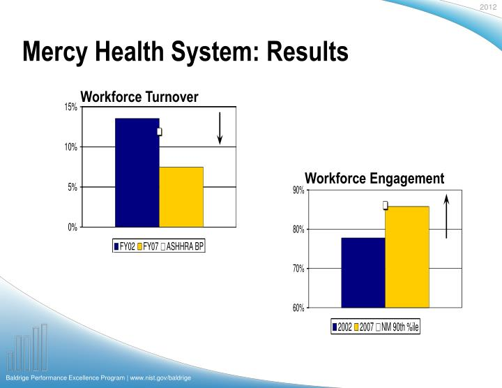 Mercy Health System: Results