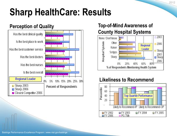 Sharp HealthCare: Results
