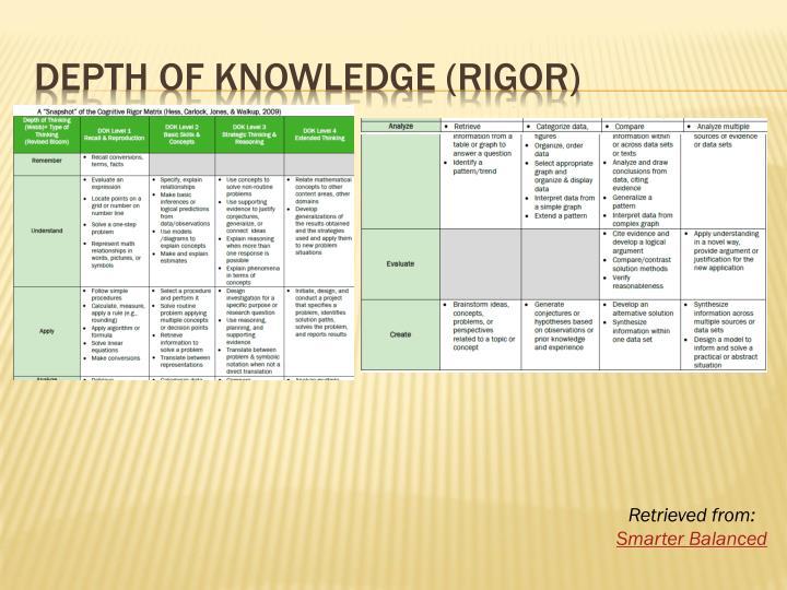 DEPTH OF Knowledge (Rigor)