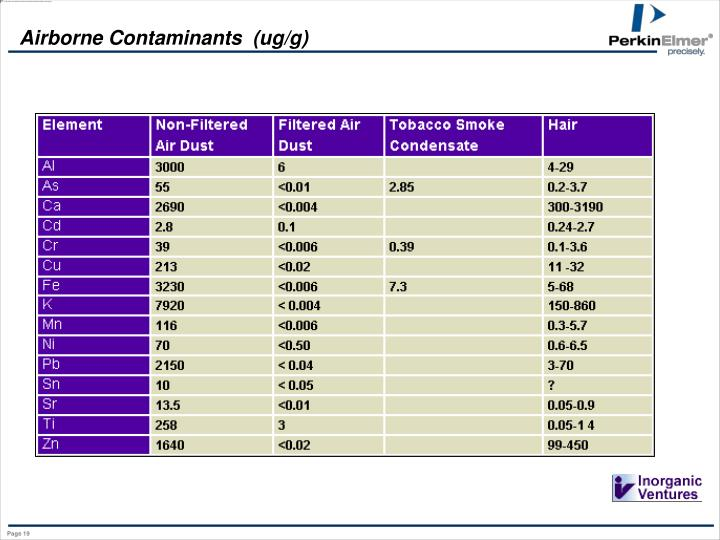 Airborne Contaminants  (ug/g)