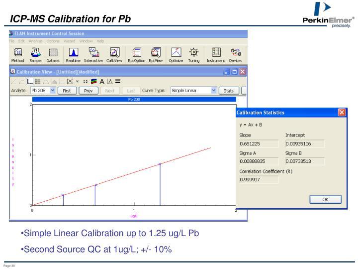 ICP-MS Calibration for Pb