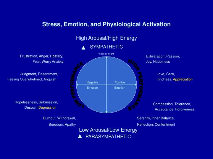 Stress, Emotion, and Physiological Activation