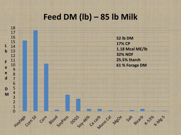 Feed DM (lb) – 85 lb Milk