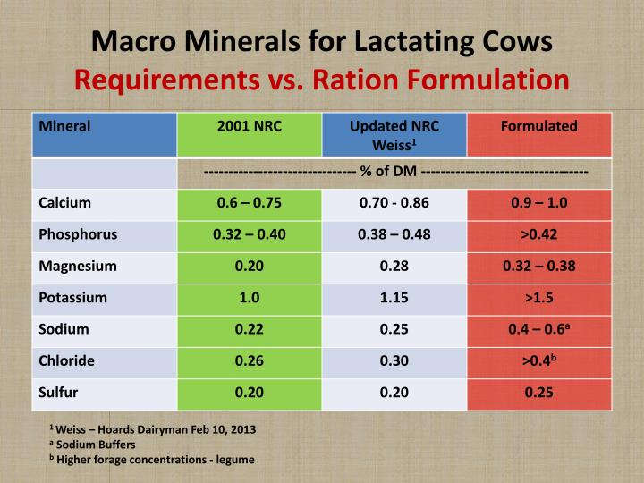 Macro Minerals for Lactating Cows