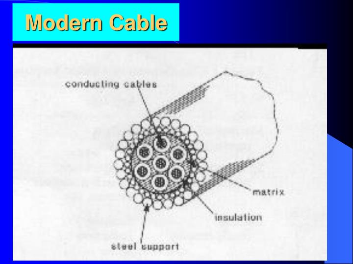 Modern cable
