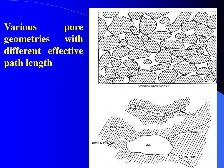 Various pore geometries with different effective path length