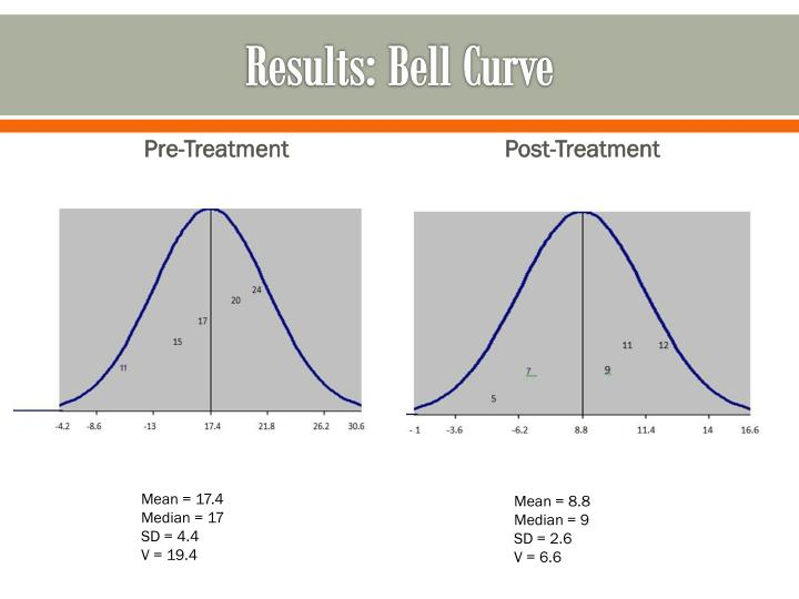 Results: Bell Curve