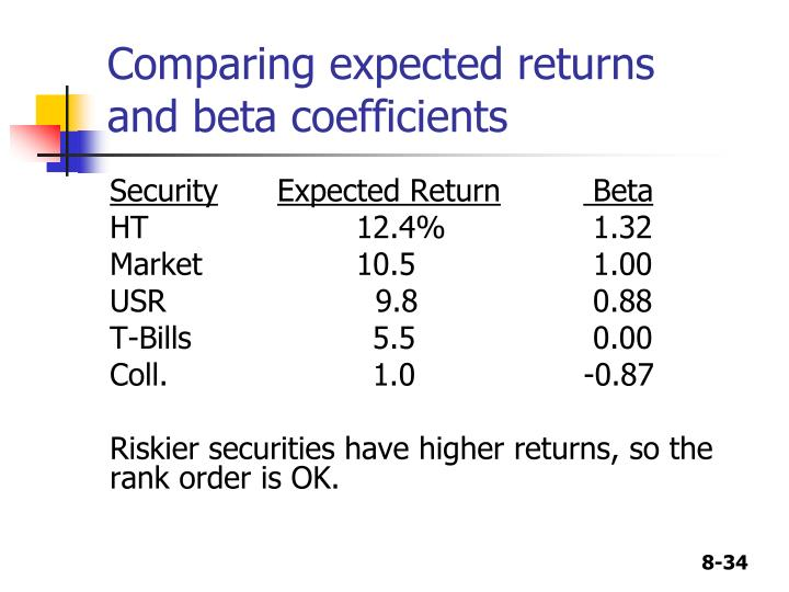 Comparing expected returns and beta coefficients