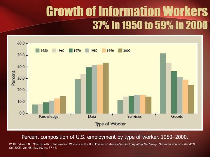 Growth of information workers 37 in 1950 to 59 in 2000