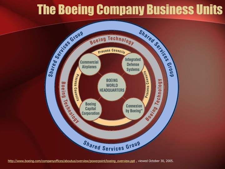 The Boeing Company Business Units