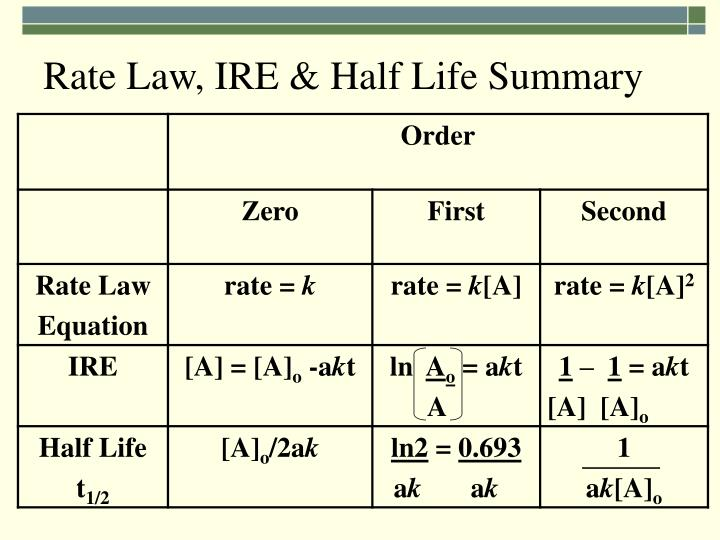 Rate Law, IRE & Half Life Summary
