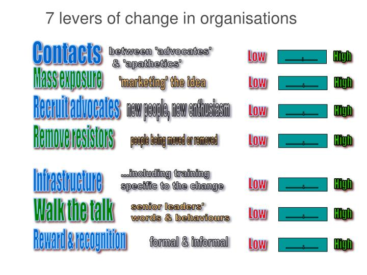7 levers of change in organisations