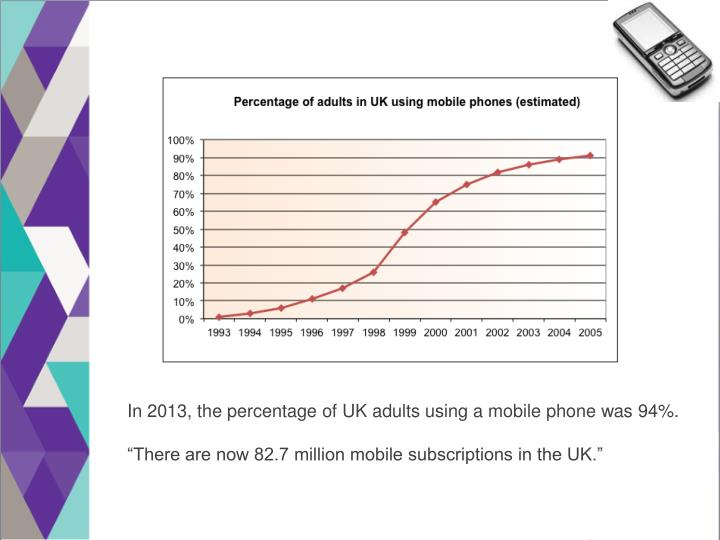 In 2013, the percentage of UK adults using a mobile phone was 94%.