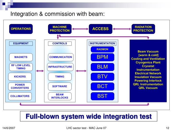 Integration & commission with beam: