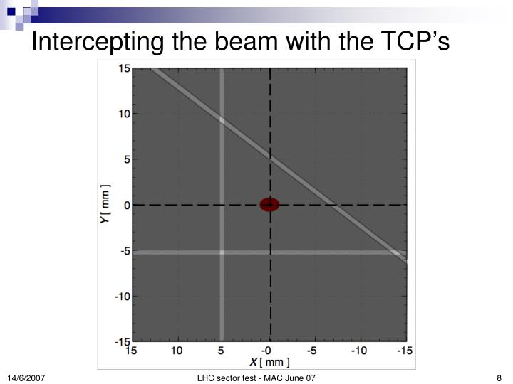 Intercepting the beam with the TCP's