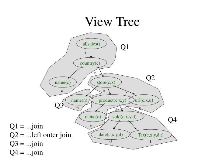 View Tree