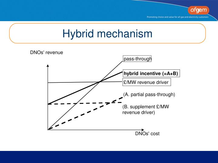 Hybrid mechanism