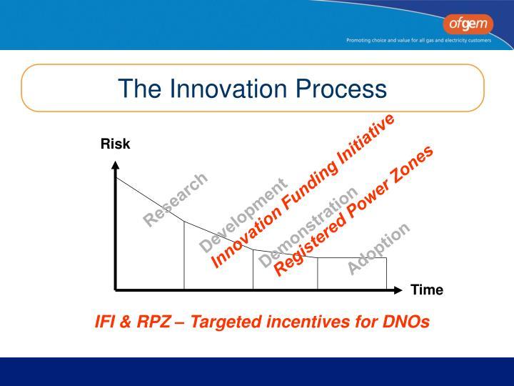 The Innovation Process